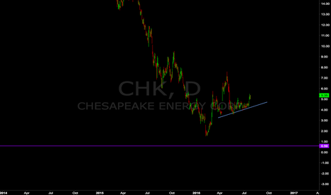 CHK: Chesapeake Corrective but High Risk