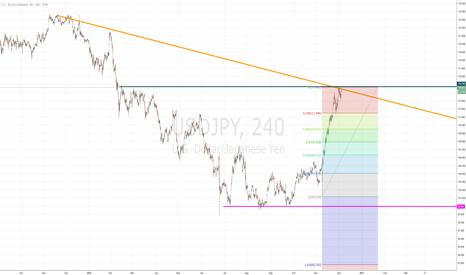 USDJPY: Opportunity for either Buy/Sell on USDJPY