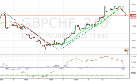GBPCHF: clear break and down booom
