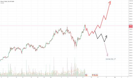 BTCUSD: Prognoza BTC na najbliższy tydzien