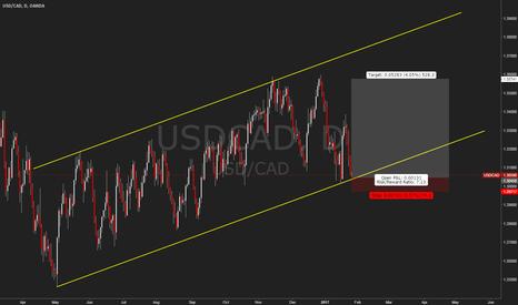 USDCAD: USDCAD Buy Channel Low