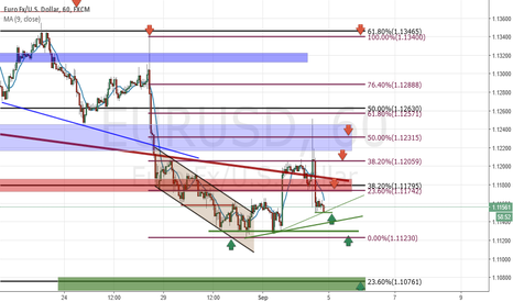 EURUSD: Analysis and Forecast EUR / USD - Weekly review (05.09-09.09)
