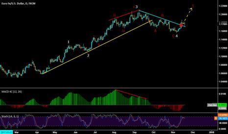 EURUSD: EURUSD Wave analysis