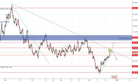 XAUUSD: Gold will finish it counter-trend move?