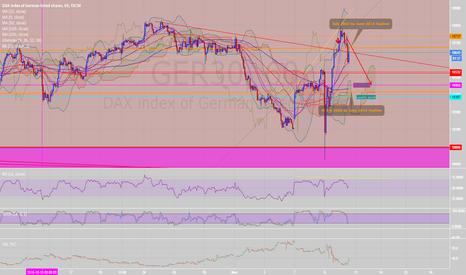GER30: DAX GER30 backtesting bearish trendline - still SHORT