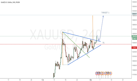 XAUUSD: GOLD XAUUSD LONG POSITION