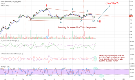 HBM: Trading HBM has been an exercise in patience.