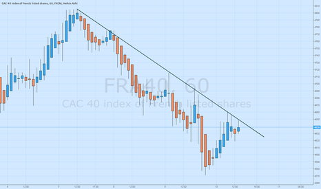FRA40: The CAC40 Tests Trendline Resistance at 4,650
