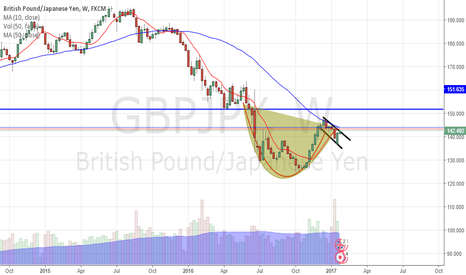 GBPJPY: Cup and Handle possible formationGBPJPY