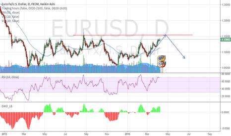 EURUSD: LONG towards 1.16 area