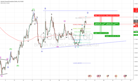 GBPCAD: go TO wave b of D