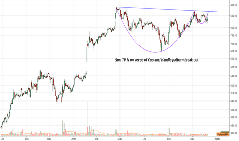 SUNTV: On verge of cup and hnadle pattern break out