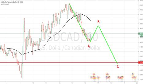 USDCAD: Продажа канады, или отработка 3-й волны
