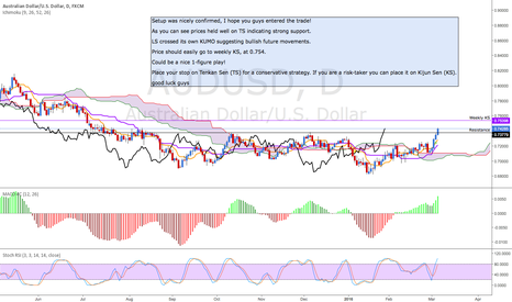 AUDUSD: AUD/USD setup confirmed! Long