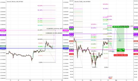 LTCBTC: LTC V BTC & USD - Buy high or wait
