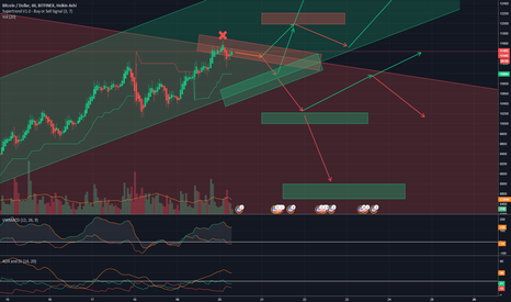 BTCUSD: THE BATTLE OF THE CHANNELS! (with supports and resistances)