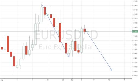 EURUSD: Daily eurusd