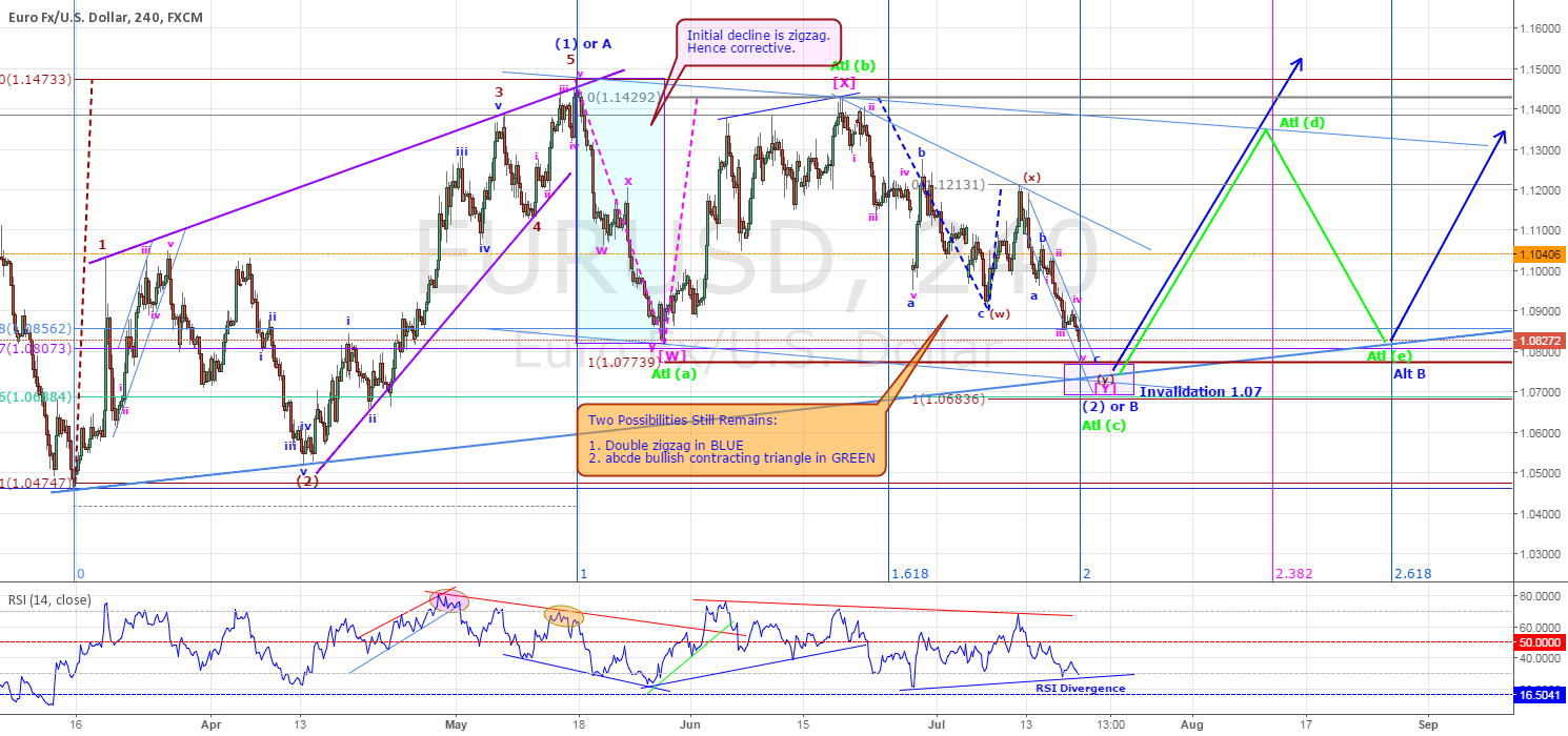 EURUSD - MIGHT BE ABOUT RESUME IT'S BULLISH CYCLE (UPDATE)