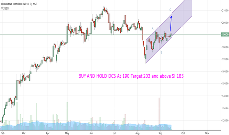DCBBANK:  BUY AND HOLD DCB At 190 Target 203 and above Sl 185