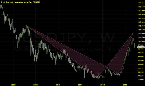 USDJPY: USDJPY Weekly Gartley Target 90.00
