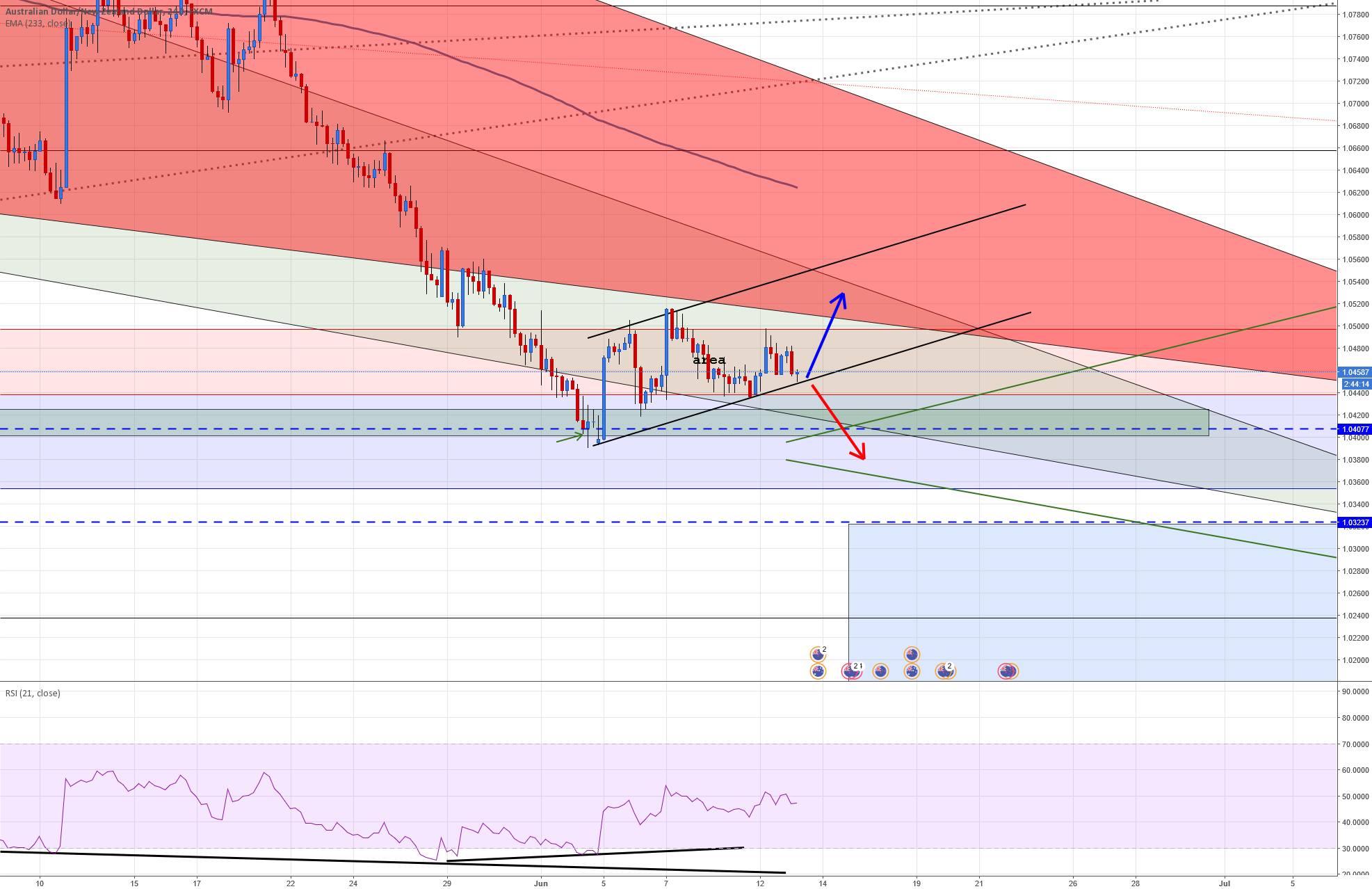 AUDNZD Carefull if break down. maybe confirm a div on lower pric