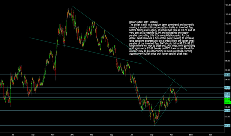 DXY: DXY: Dollar Index   About to turn back down