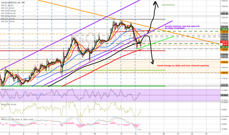 GOLD: gold signs of weakness, continuation or reverse?