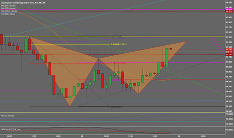AUDJPY: Gartley setup in the Bull retracement