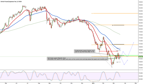 GBPJPY: GBPJPY Fundamentally bullish technically bearish