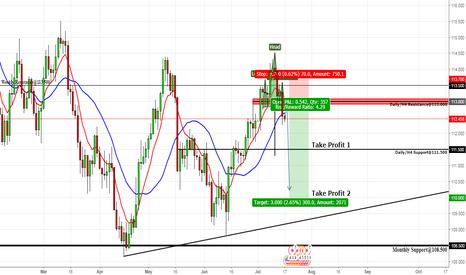 USDJPY: Potential USD/JPY - Short
