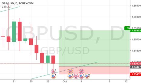 GBPUSD: GBP-USD LONG-STRATEGY