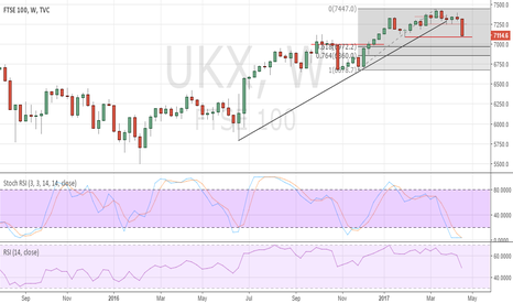 UKX: UK FTSE100 coming under pressure