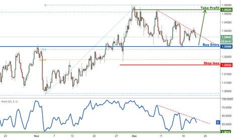 GBPUSD: GBPUSD above strong support, prepare to buy