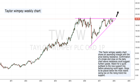 TW.: Taylor Wimpey weekly chart...