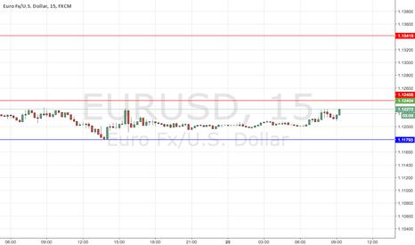 EURUSD: SHORT TERM ANALYSIS EUR/USD