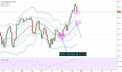 USOIL: Crude Uptrend or Correction ?