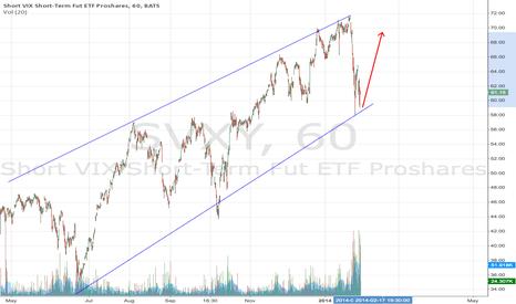 SVXY: Market Rebound