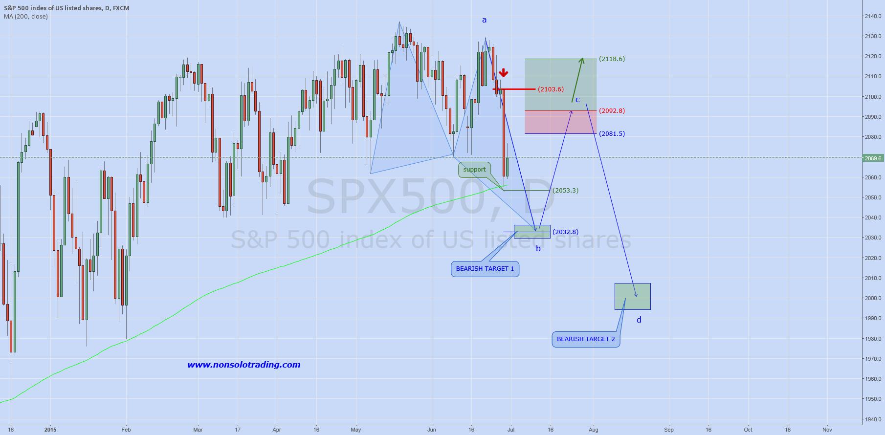 SP500: Daily Analysis