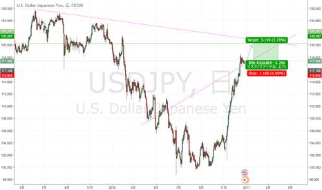 USDJPY: ドル円目先は120円越え