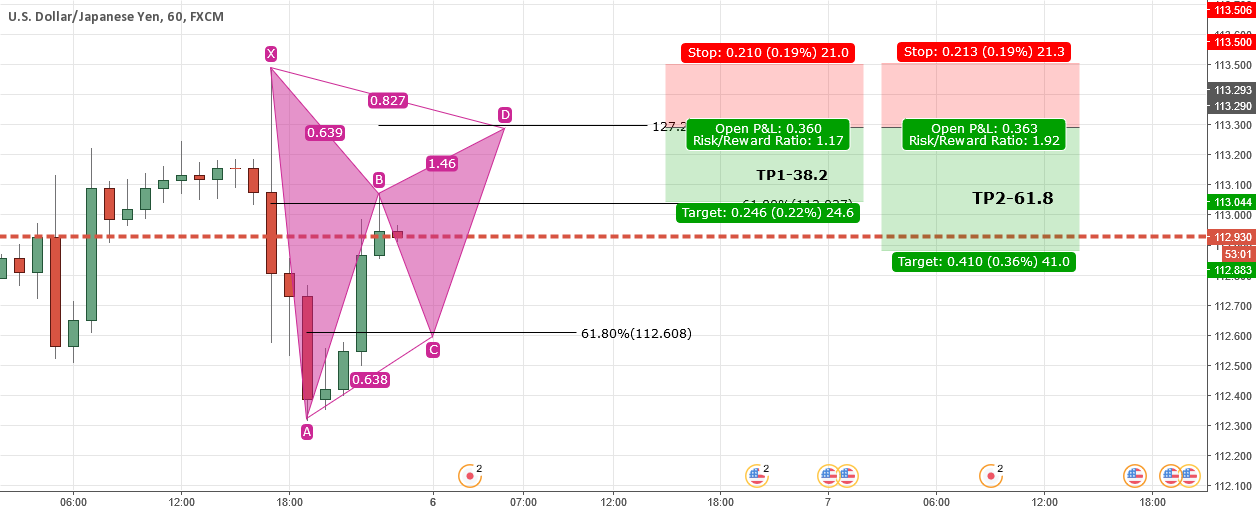UJ Potential Pattern Formation and Short trade Idea