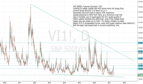 VI1!: VIX Index Futures: VI1! Best way to hedge longs at current level