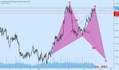 AUDCAD: Shorting AUDCAD from 1.008 dn