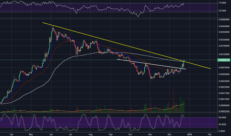 STRATBTC: Stratis breaking its downtrend