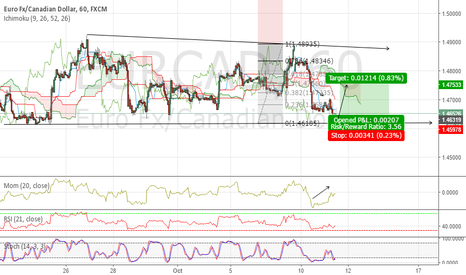 EURCAD: Long EURCAD now !