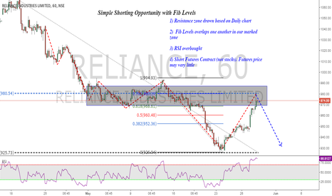 RELIANCE: Reliance Short : Simple Trend Based setup (Hourly)