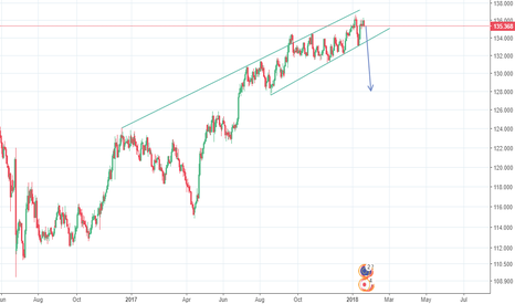 EURJPY: EUR/JPY Daily chart analysis