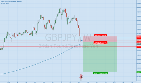 GBPJPY: GBPJPY Start of a new downtrend?