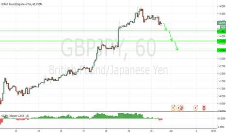 GBPJPY: Turning down ?