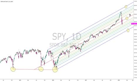 SPY: Decsion TIme for SPY
