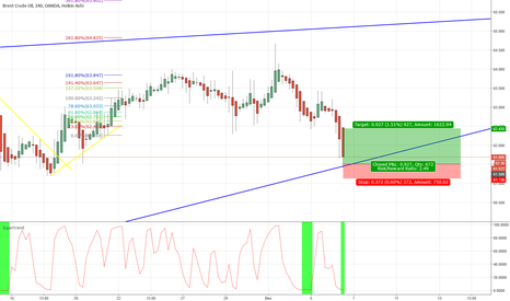 BCOUSD: Crude oil to popup CAD